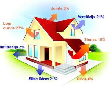 Pasīvā māja un energoefektivitāte